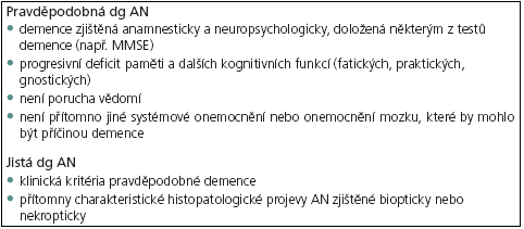 Klinická diagnóza pro pravděpodobnou a jistou AN.  Upraveno dle kritérií skupiny NINCDS-ADRDA (National Institute of Neurological and Communicable Diseases and Stroke-Alzheimer's Disease Related Disorders Association) [21].