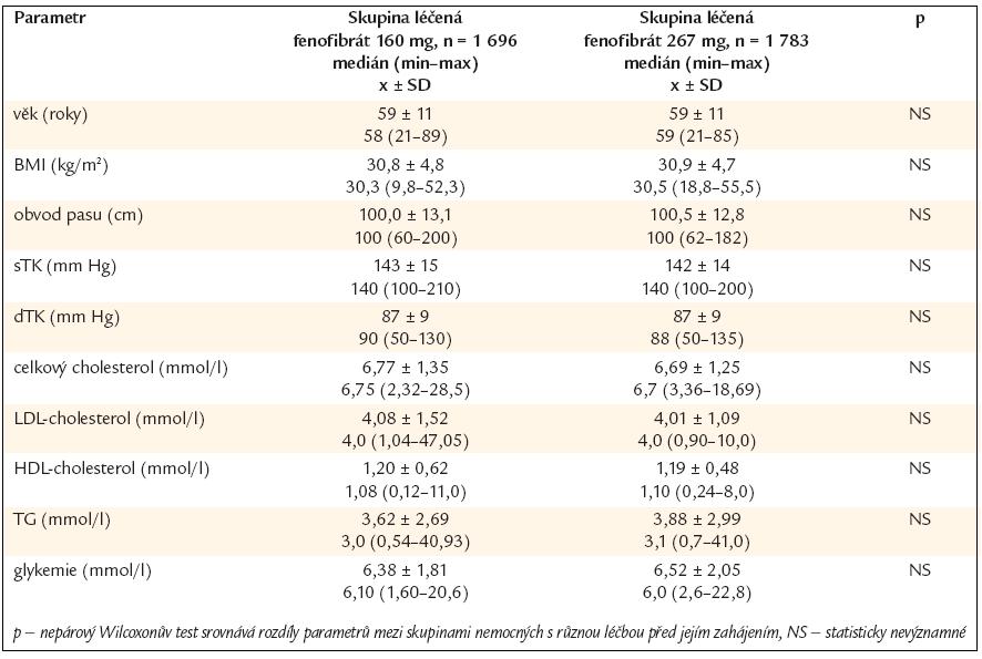 Rizikové faktory před léčbou u skupin nemocných, kterým byla zahájena rozdílná dávka fenofibrátu (160 mg a 267 mg).