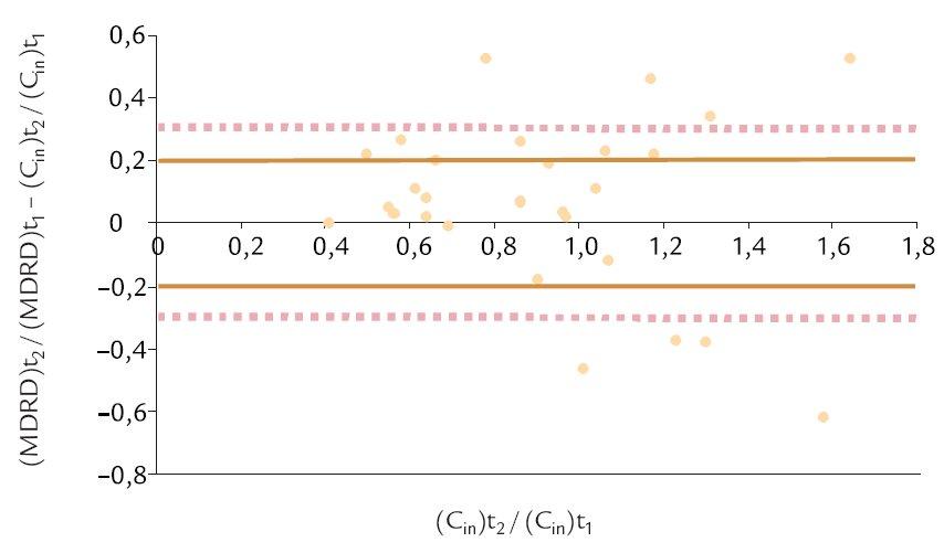 Hodnoty diference (MDRD)t<sub>2</sub> / (MDRD)t<sub>1</sub> – (C<sub>in</sub>)t<sub>2</sub>/(C<sub>in</sub>)t<sub>1</sub> ve vztahu k hodnotám (C<sub>in</sub>)t<sub>2</sub>/(C<sub>in</sub>)t<sub>1</sub>. V grafu je vyznačena oblast, ve které se nachází 59 % zjištěných hodnot (vymezena plnou čarou) a oblast, ve které se nachází 75 % zjištěných hodnot (vymezena přerušovanou čárou).