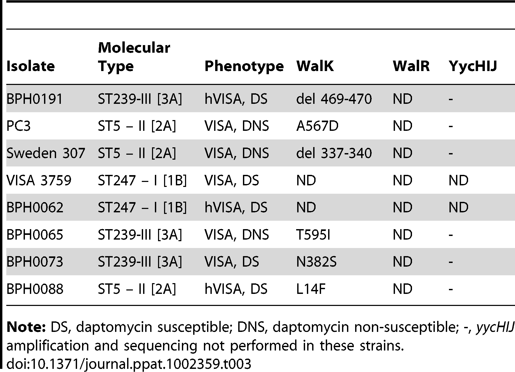 Screening for <i>walKR</i> mutations in unique (non-paired) strains.