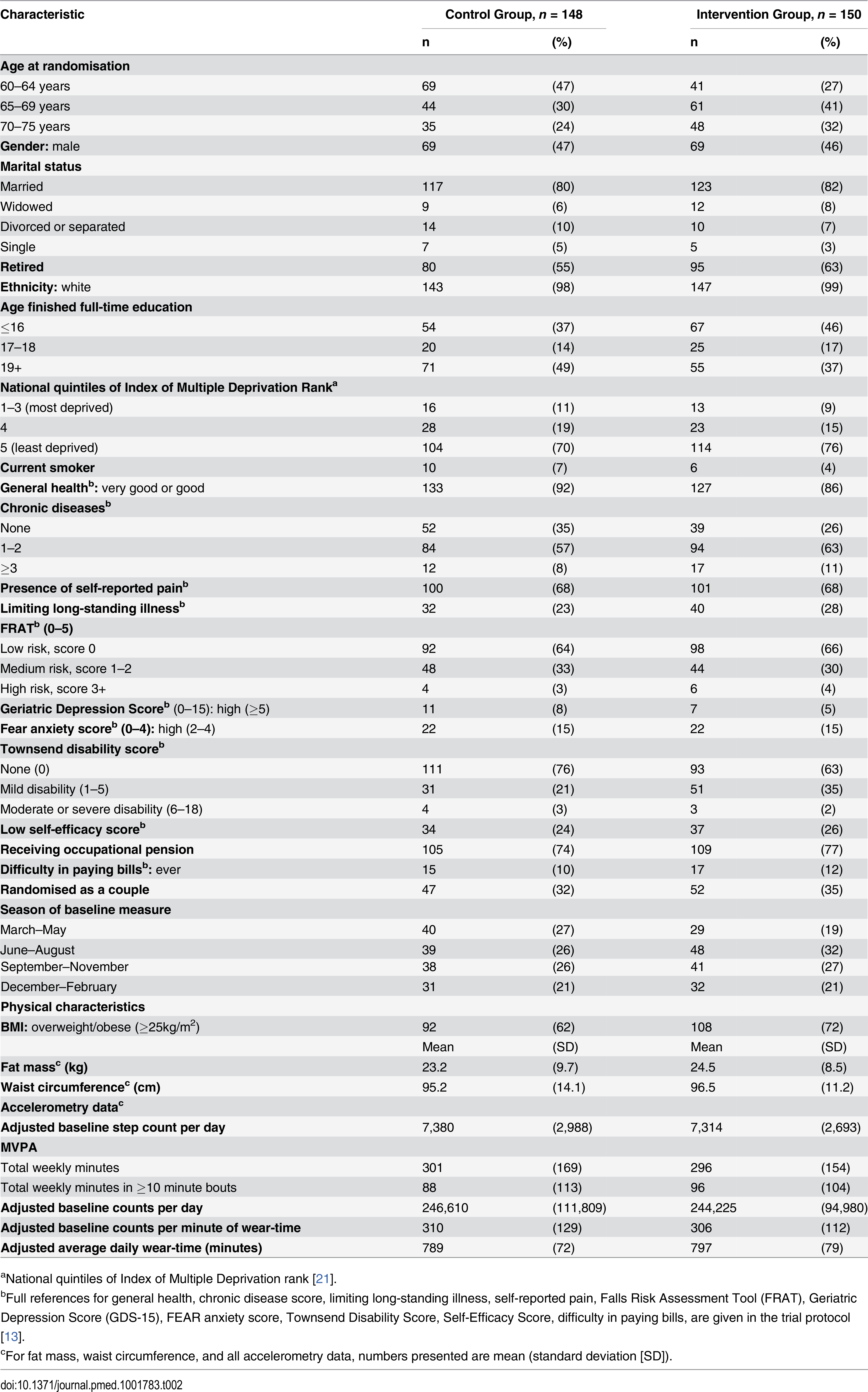 Baseline characteristics of 298 randomised participants.