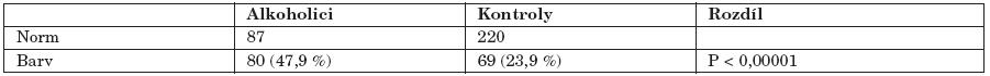 Srovnání alkoholiků s kontrolami – porušený barvocit (Barv), normální barvocit (Norm), srovnání provedeno pomocí Fisher exact testu.