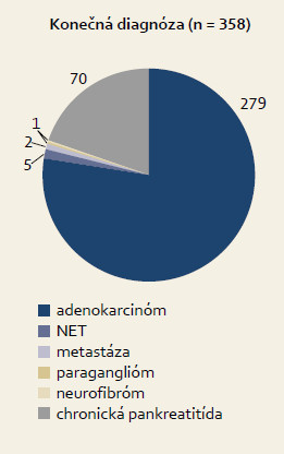 Konečná diagnóza pacientov so solídnou masou pankreasu (n = 358). Graph 2. Final diagnosis in patients with solid pancreatic mass (n = 358).