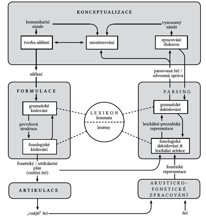 Základní výstavba mluvení (tvorba sdělení, formulace, artikulace) a porozumění řeči (akusticko-fonetické zpracování, parsing a zpracování diskurzu) podle Levelta [28].