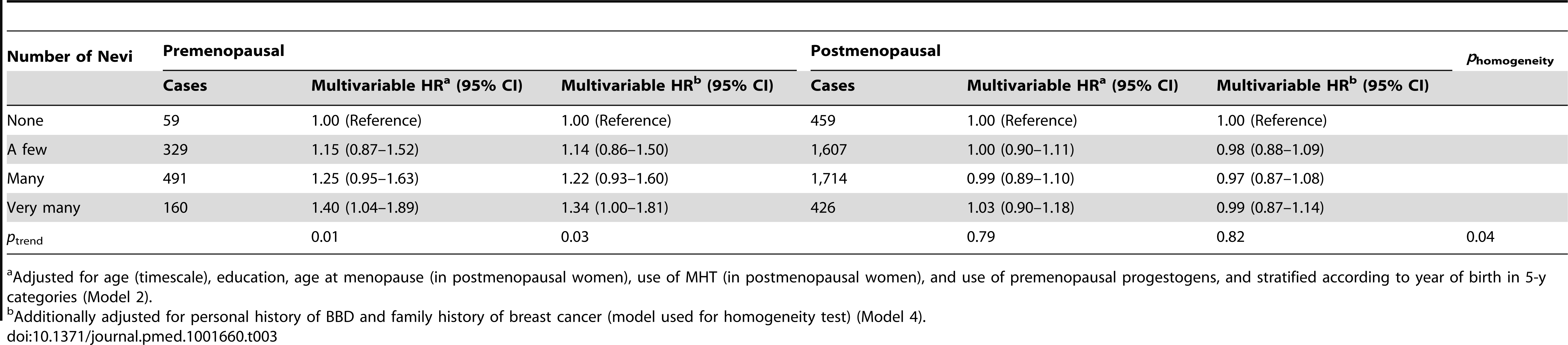 Hazard ratios and 95% confidence intervals for risk of breast cancer in relation to number of nevi, stratified by menopausal status, E3N cohort (<i>n = </i>89,802).