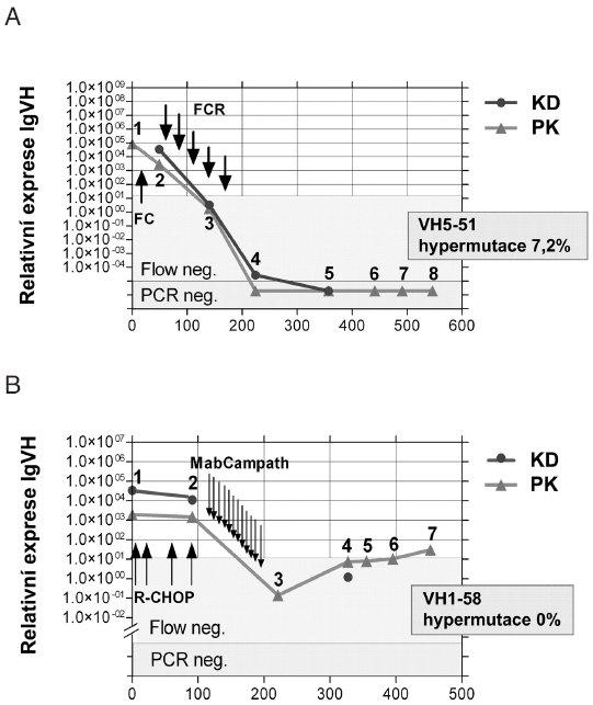 Kinetika minimální reziduální nemoci sledované RT-Q-PCR (5) u pacienta s mutovanými (A) a nemutovanými (B) geny pro IgVH.