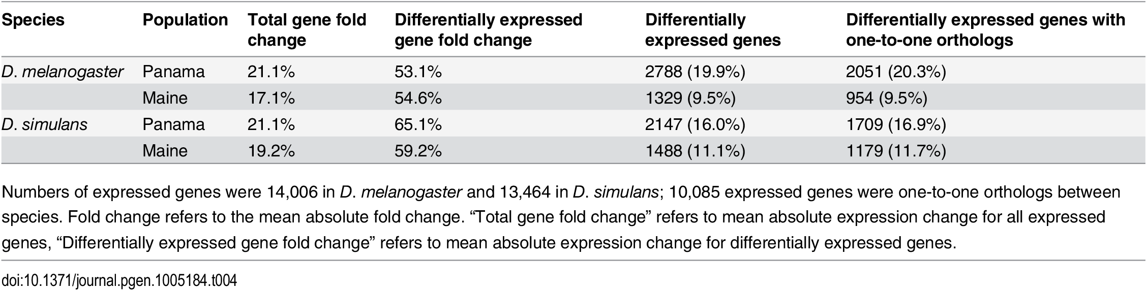 Differential gene expression at 21°C vs. 29°C within populations.