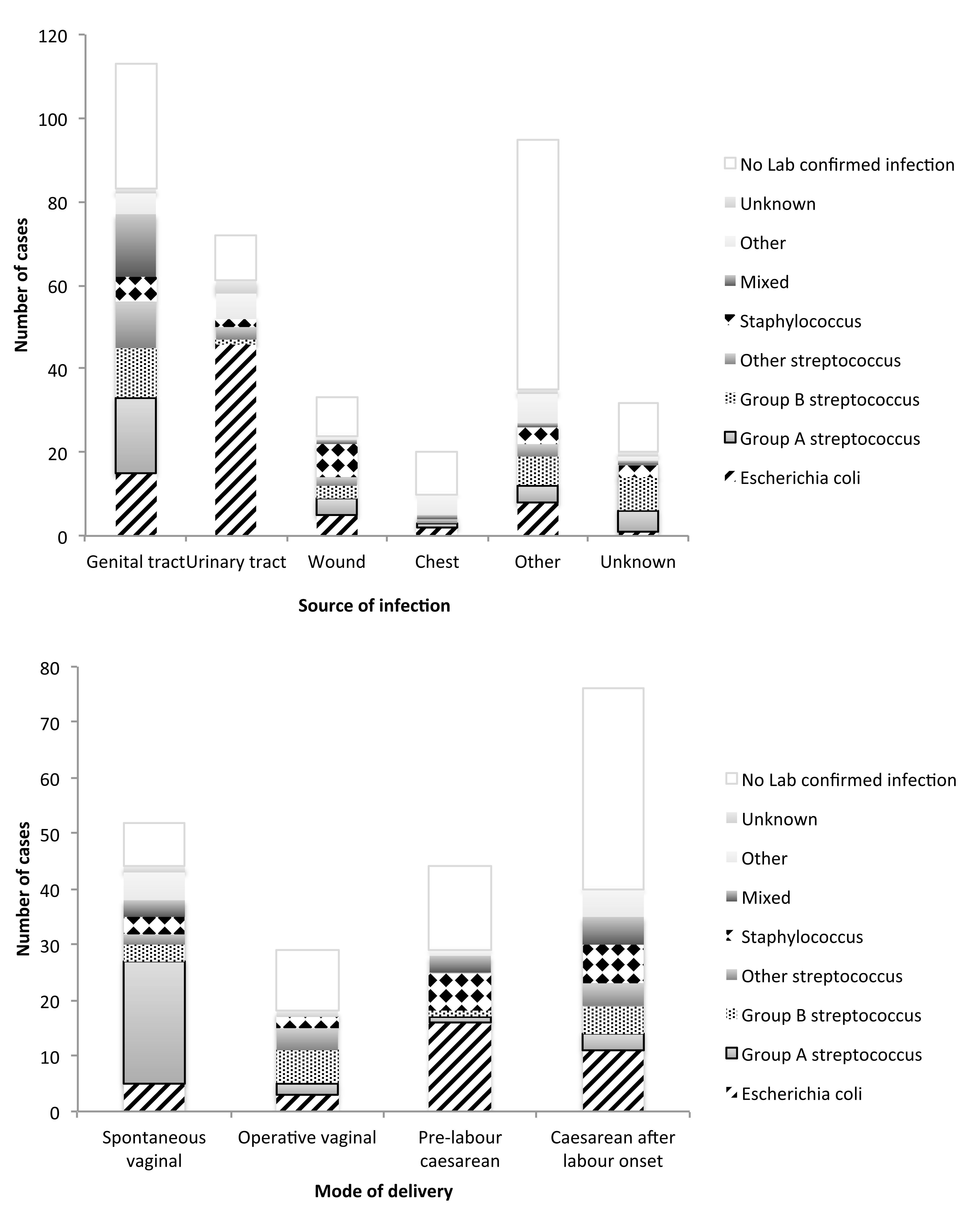 Distribution of causative organisms according to source of infection and mode of delivery.
