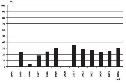 Sekundární prevence brániční kýly v ČR, 1994 – 2006