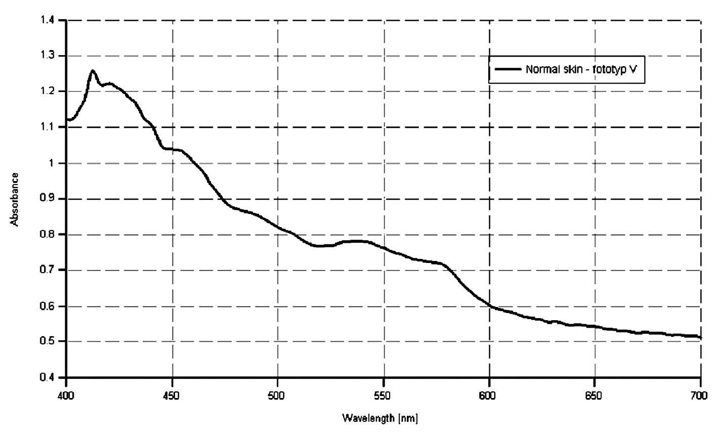 Spektrálna krivka zdravej kože u pacientky s fototypom V.