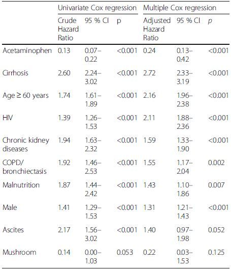 Independent factors associate with mortality in druginduced liver injury (DILI)