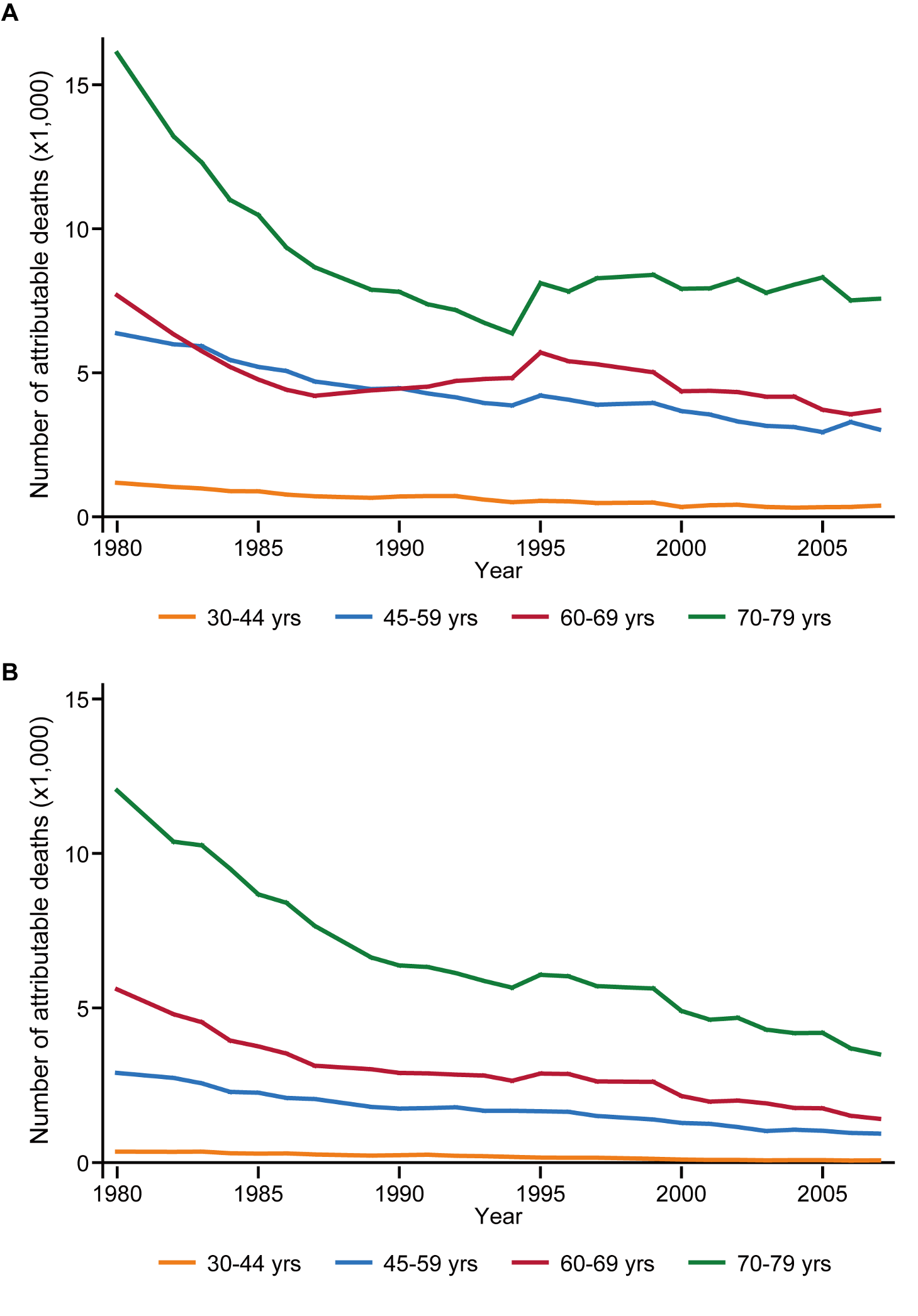 Stroke deaths attributable to high blood pressure, by age group, 1980–2007.