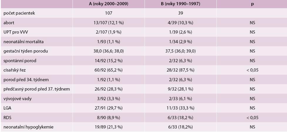Průběh porodu a osud potomků diabetických matek
