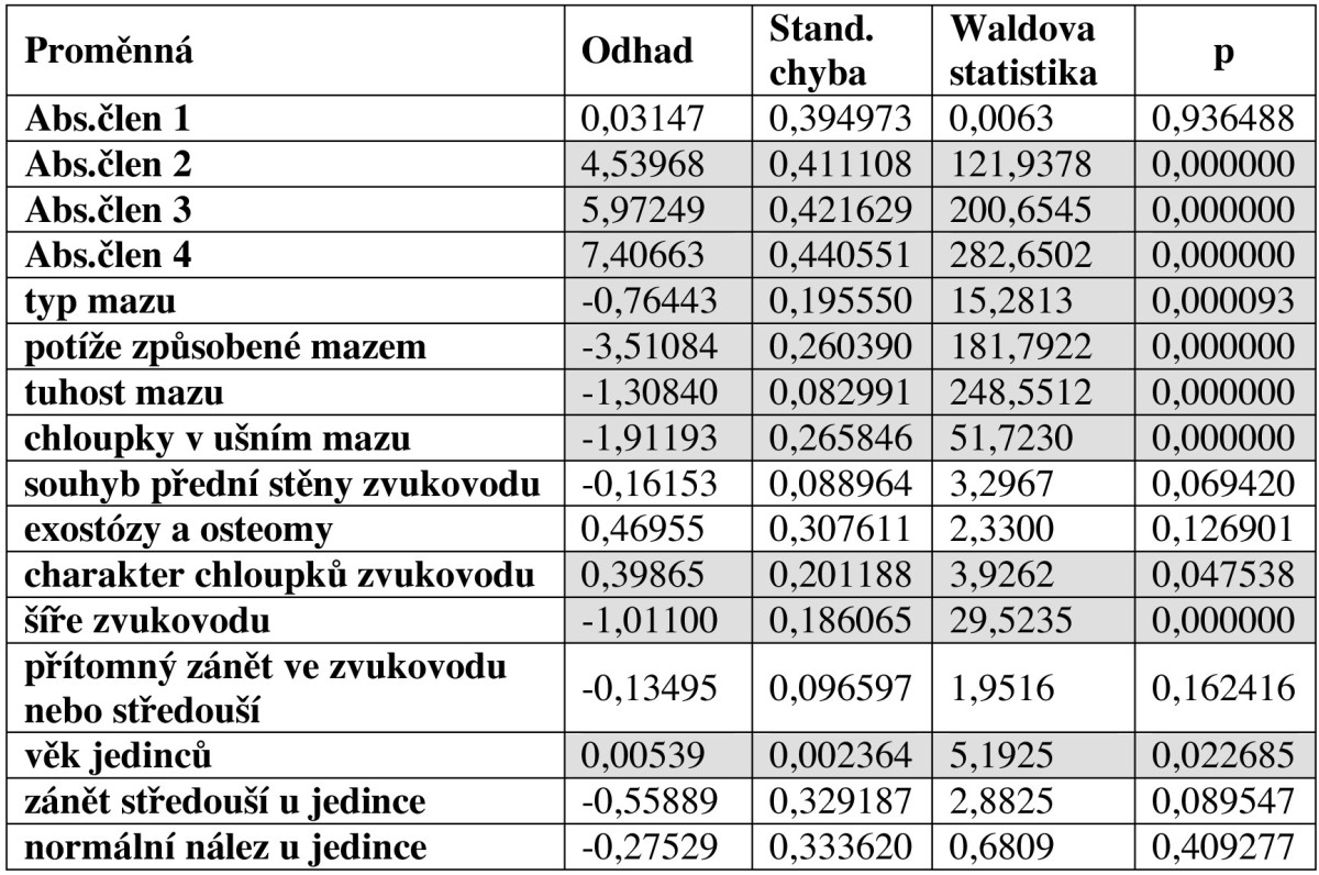 Odhad regresních parametrů logistické regrese, včetně testu statistické významnosti pro závislost množství mazu na ostatních proměnných (STATISTICA 7.1). Zvýrazněny jsou statisticky významné proměnné na hladině α=0.05, kdy je p<0,05.