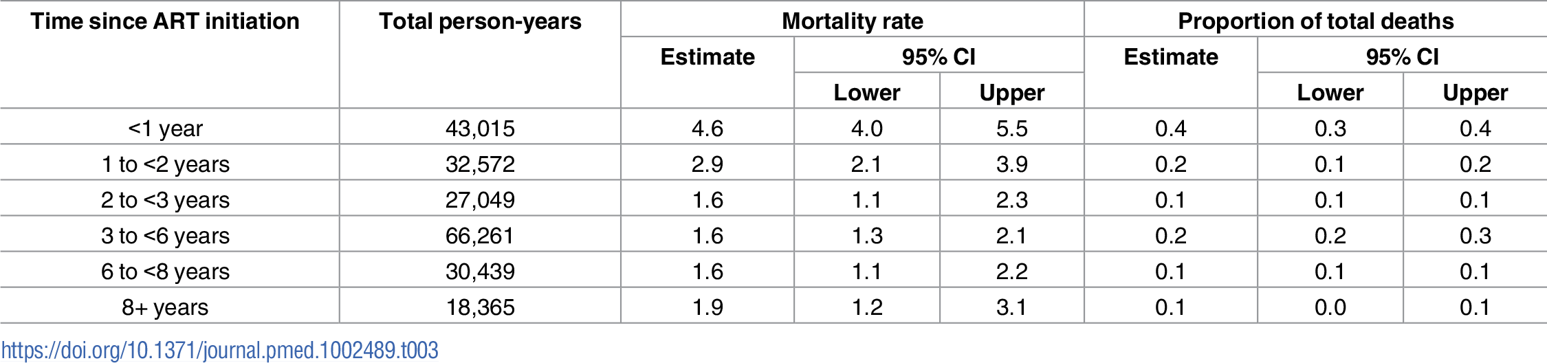 Duration on antiretroviral therapy (ART) and contribution to overall mortality among all ART users.