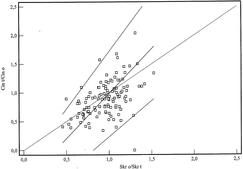 Vztah mezi poměrem (S<sub>Kr</sub>)<sub>0</sub>/(S<sub>Kr</sub>)<sub>t</sub> arenální clearancí inulinu (C<sub>in</sub>)<sub>t</sub>/(C<sub>in</sub>)<sub>0</sub> ve sledovaném časovém intervalu.