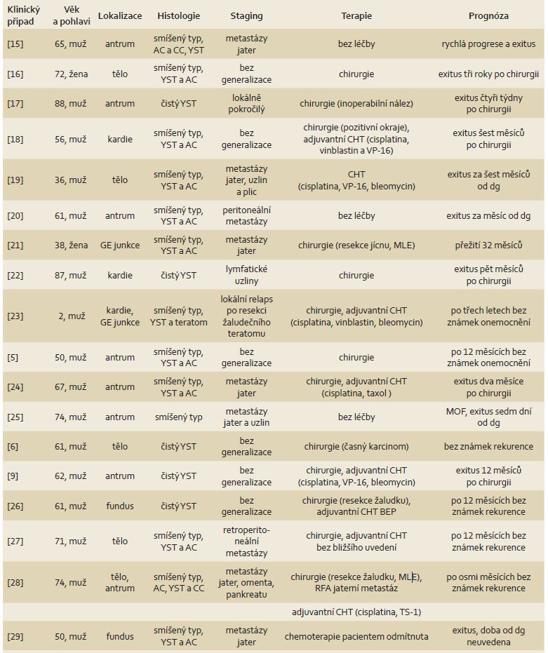 Stručný přehled případů yolk sac tumorů v literatuře. Upraveno dle [9]. Tab. 1. Brief re-view of yolk sac tumour cases in literature. Modified according to [9].