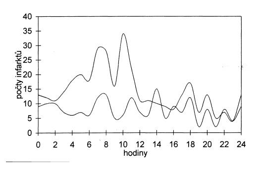 Denní variace počtu infarktů v pracovních dnech (horní křivka) a ve volných dnech (dolní křivka), vyhlazeno.
