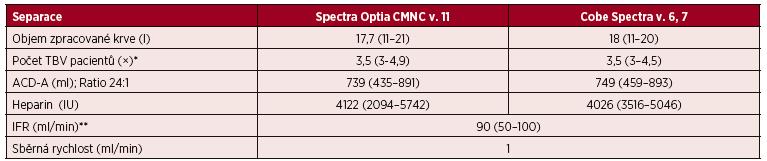 Velkoobjemové separace (LVL) PBPC autologní – separační parametry CMNC Spectra Optia  a Cobe Spectra