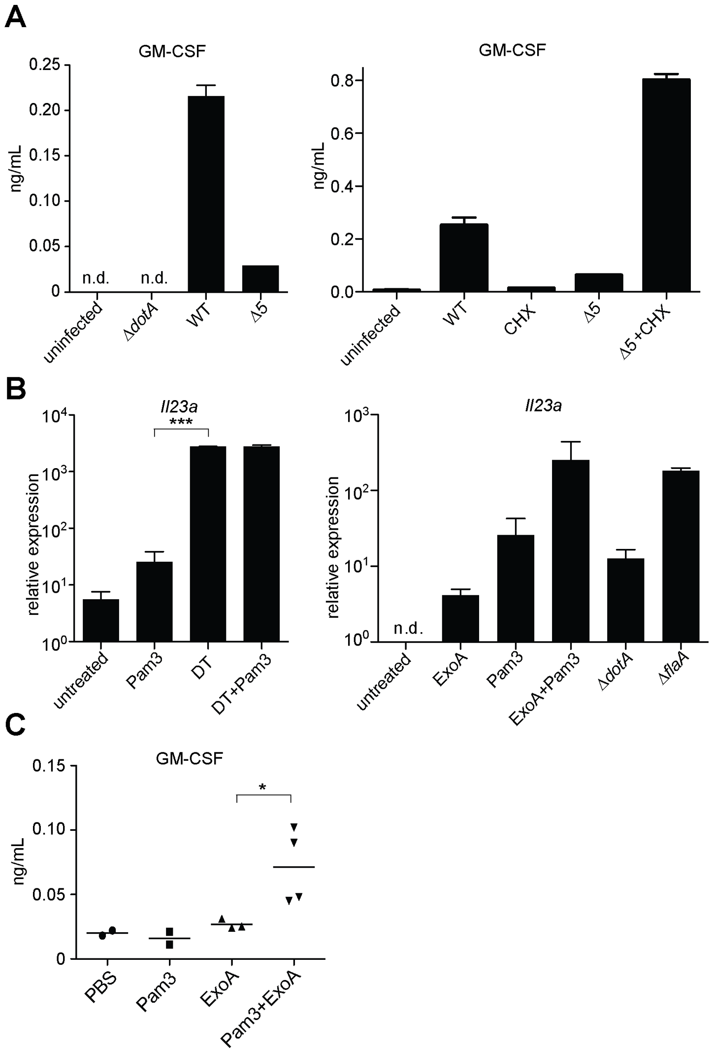 Inhibition of host translation by multiple bacterial toxins provokes an inflammatory cytokine response <i>in vitro</i> and <i>in vivo</i>.
