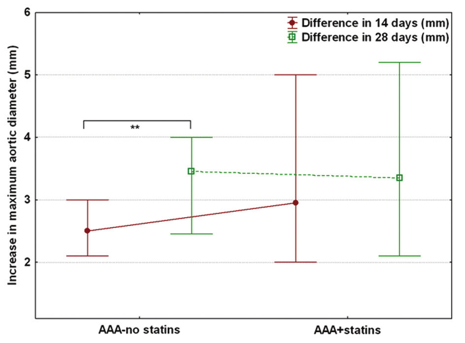 Velikosti aneuryzmat dle sonografických měření Graph 1: Size of aneurysms, measured by ultrasound