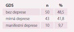 Charakteristika – test GDS (Geriatrická škála deprese).