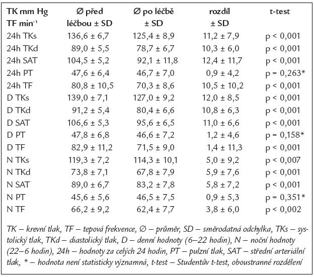 Srovnání hodnot 24hodinového ambulantního monitorování TK před léčbou a po 3měsíční léčbě betaxolol hydrochloridem.