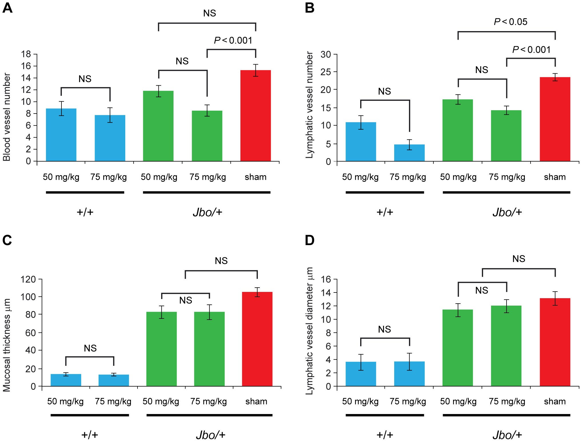 Treatment of <i>Jbo/+</i> mice with PTK787 reduces angiogenesis and lymphangiogenesis in the inflamed middle ear mucosa.