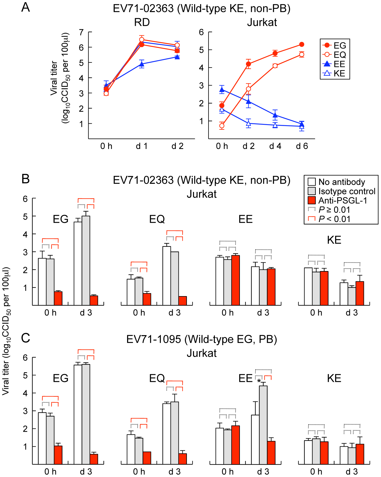 Replication of EV71 mutants in RD and Jurkat cells.