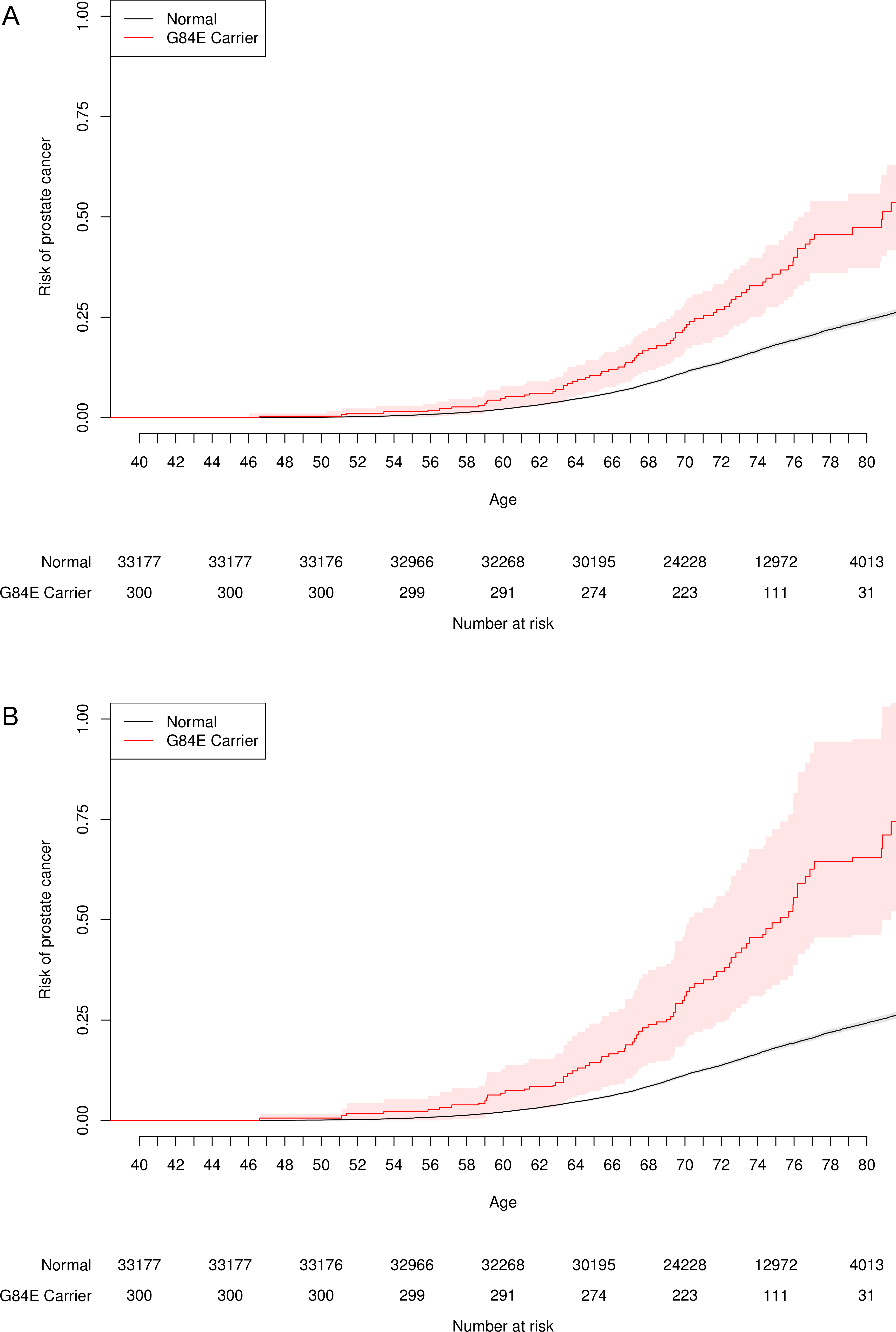 Age-specific risk of prostate cancer by <i>HOXB13</i> G84E mutation carrier status.
