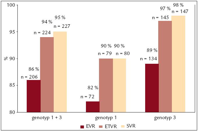 Stanovenie HCV RNA počas kombinovanej imunomodulačnej liečby PEG-IFN-α + R (n = 239). EVR (early virological response) – počet pacientov HCV RNA negatívnych po 12. týždni liečby, ETVR (end-of-treatment virological response) – počet pacientov HCV RNA negatívnych na konci liečby, SVR (sustained virological response) – počet pacientov HCV RNA negatívnych po 24 týždňoch od skončenia liečby