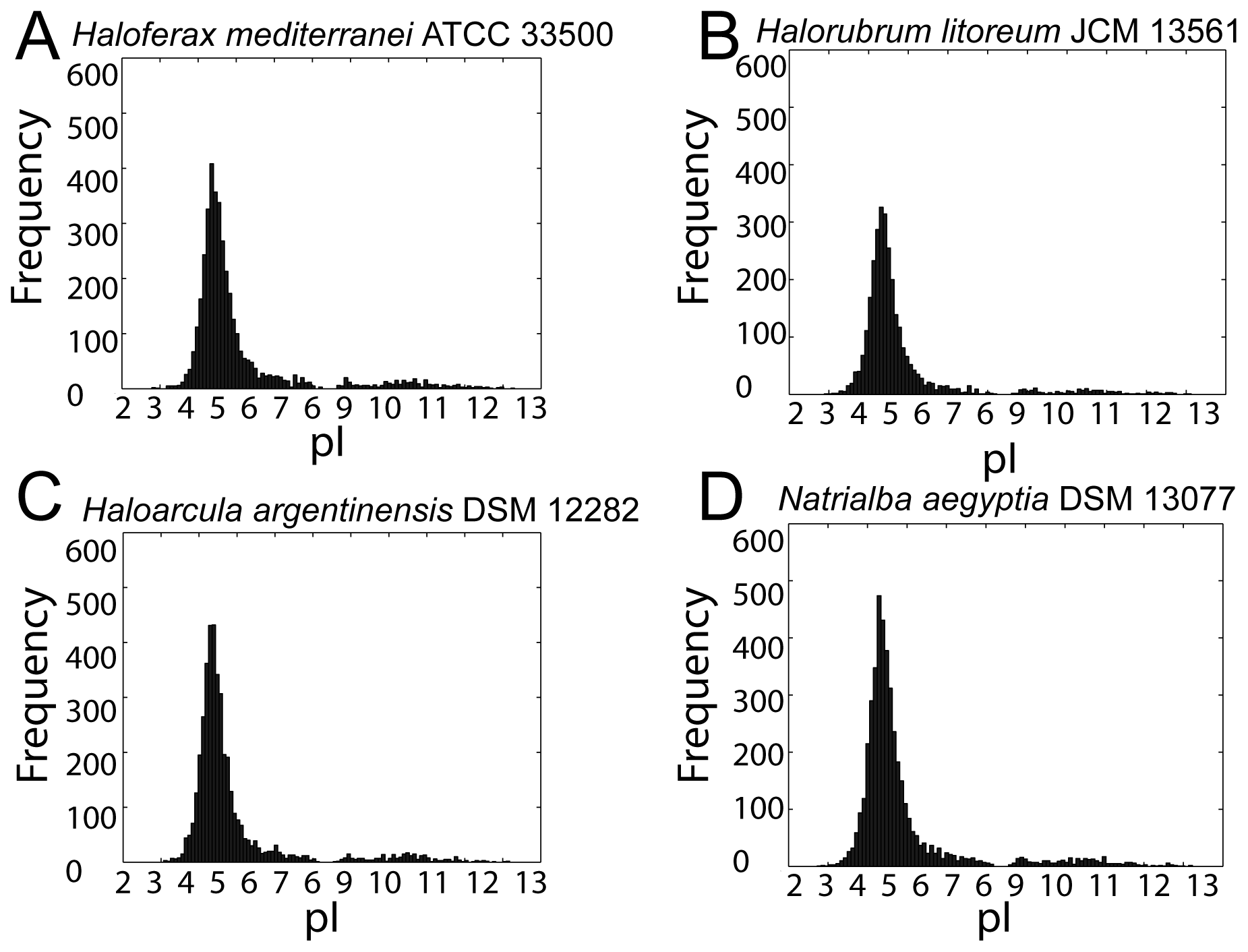 Proteome-wide isoelectric point distributions.