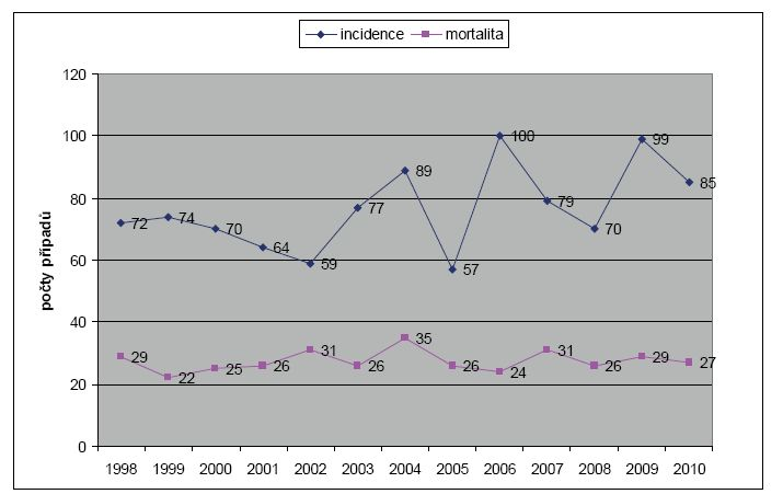 Incidence a mortalita karcinomu penisu v ČR v letech 1998–2010