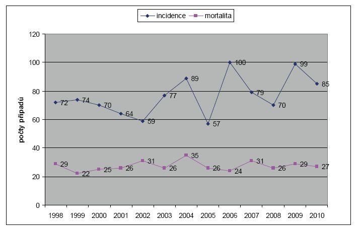 Incidence a mortalita karcinomu penisu v ČR v letech 1998–2010 Graph 1. Incidence and mortality of penile cancer in Czech Republic in the period 1998–2010