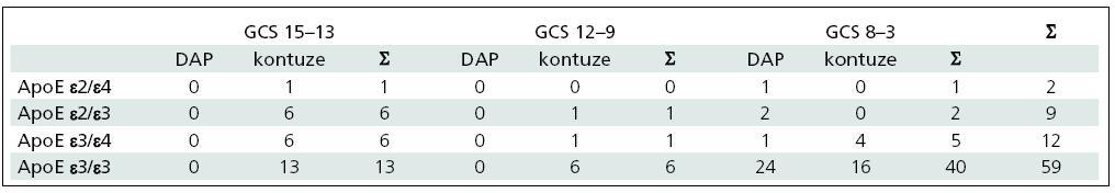 Typ a tíže poranění dle GCS ve skupinách pacientů dle genotypů ApoE.