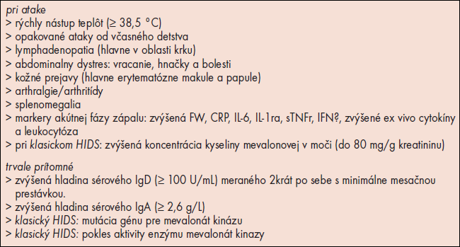 Tab. Diagnostické indikátory HIDS (www.hids.net).