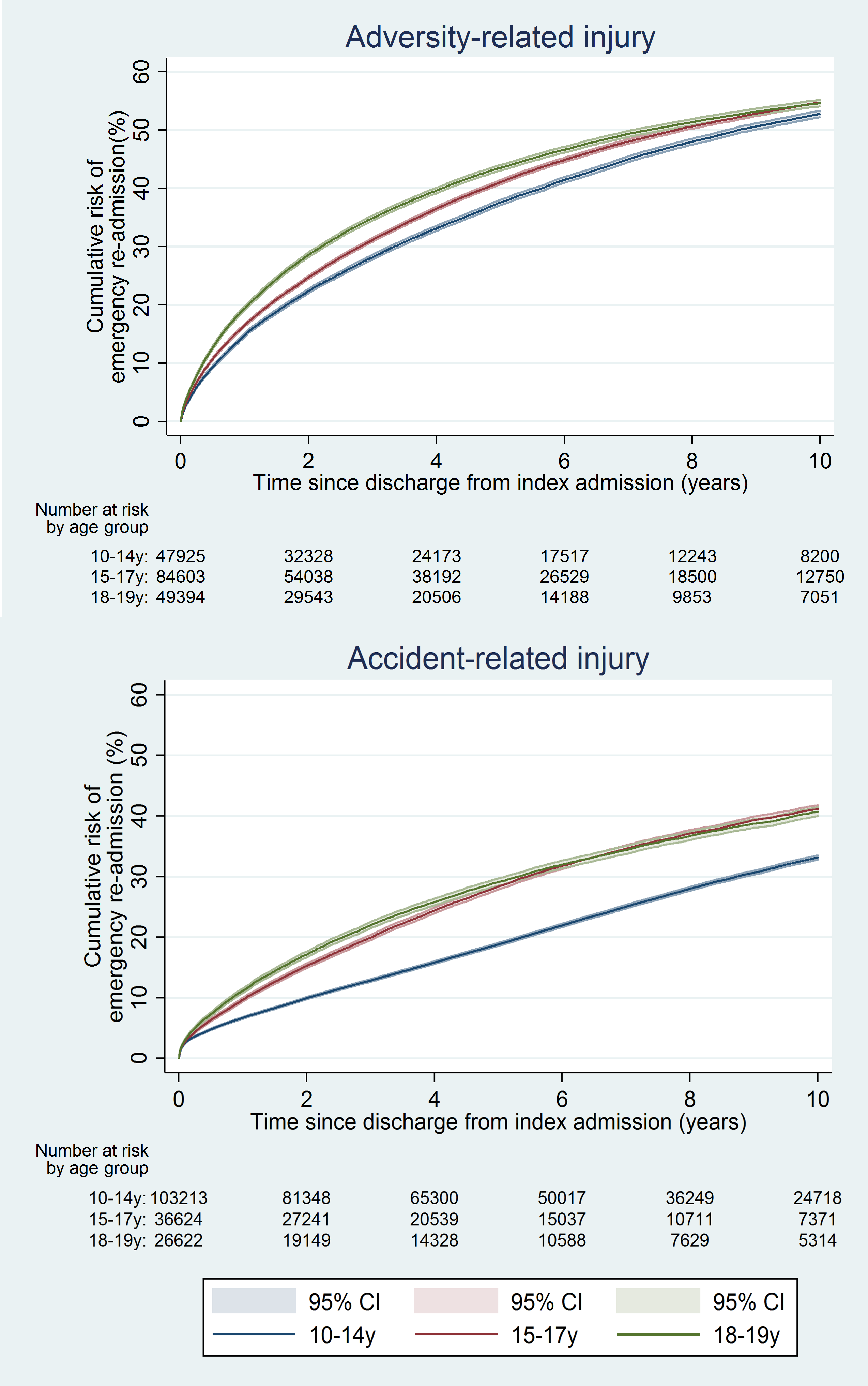 Cumulative risk of emergency re-admission in girls, by age group.