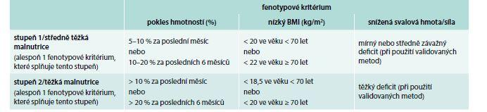 Mezní hodnoty pro fenotypová kritéria diagnostiky podvýživy GLIM. Upraveno podle [11]