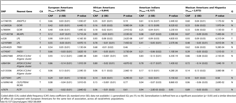 Meta-analysis of GWAS–identified Triglyceride SNPs.