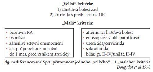 Schéma 2. SpA-dg. kritéria (ESSG 1978).