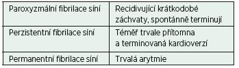 Klinické rozdělení arytmie