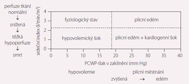 Foresterova klasifikace je založena na klinických projevech a hemodynamických parametrech.
