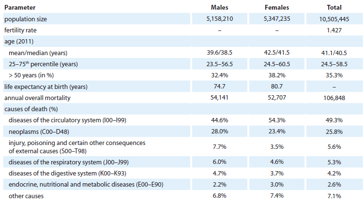 Demographic and cancer-related characteristics of the Czech population.