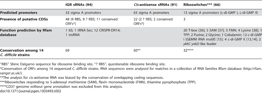 Features of sRNA candidates identified by RNA–seq.