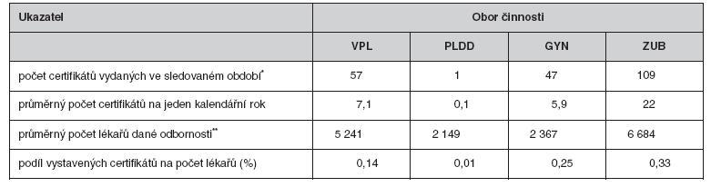 Certifikáty o profesní bezúhonnosti vystavené profesními komorami v období 2002–2009 (3, 13–15; vlastní výpočty)