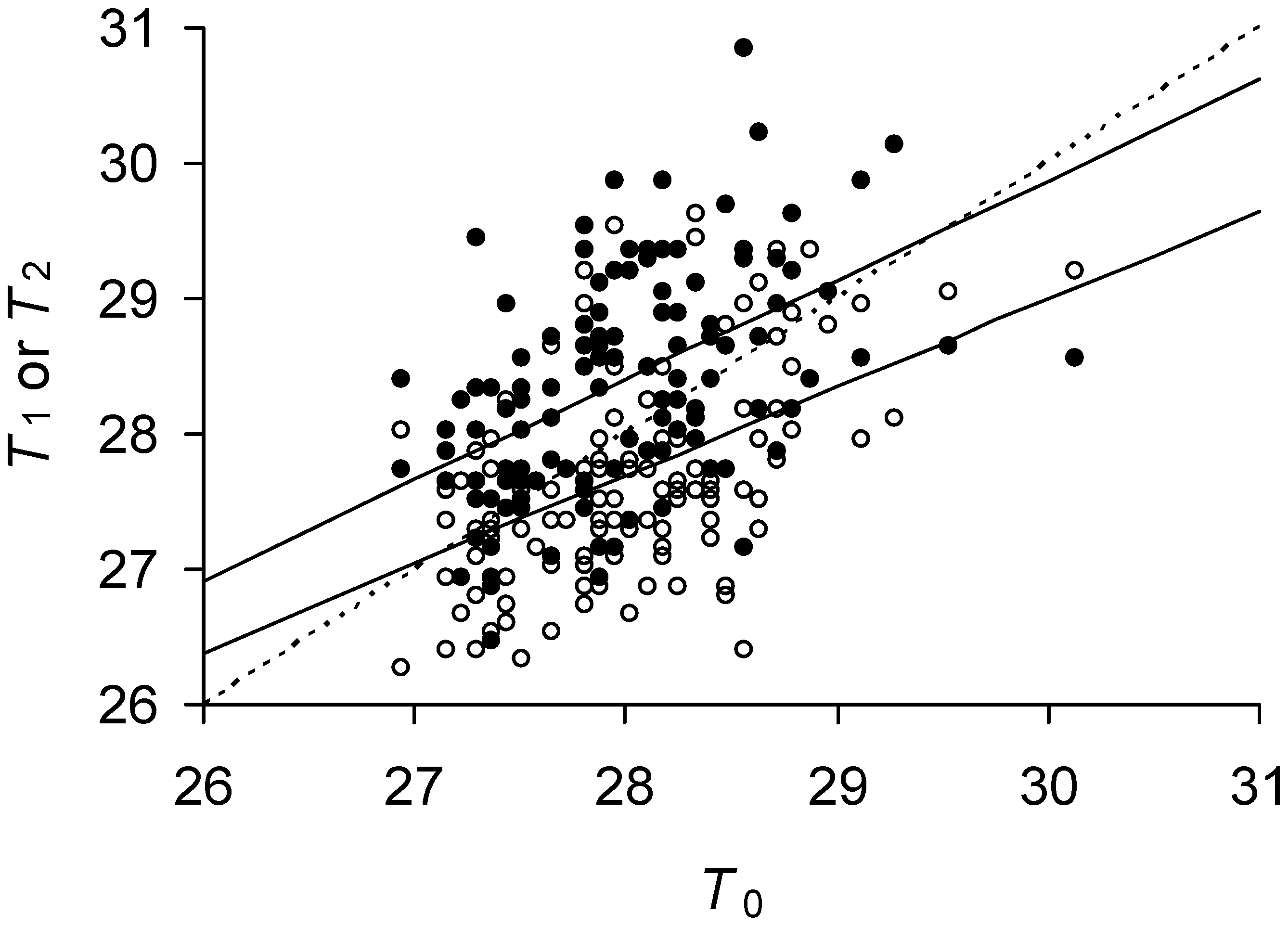 Predicted and observed doubling times of <i>E. coli</i> daughter and mother cells.