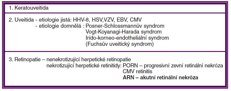 Uveální onemocnění způsobená Herpesviry (podle Pleyera)