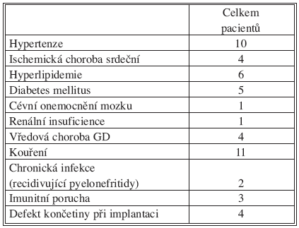 Charakteristika souboru pacientů s následnou infekcí cévní rekonstrukce