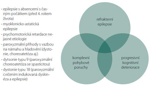 Fenotypové spektrum syndromu GLUT-1 deficience. Fig. 1. Phenotypic spectrum of glucose transporter type 1 deficiency syndrome.