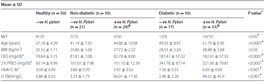 Demographic and biochemical characteristic in diabetic and non- diabetic patients with (+Ve) <i>H. pylori</i> and (−Ve) <i>H. pylori</i> infection